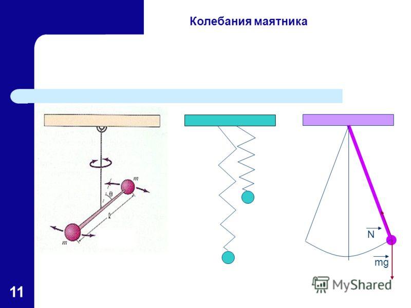 11 Колебания маятника mg N