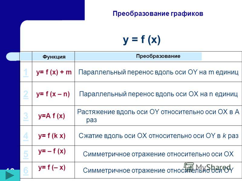13 Преобразование графиков Функция Преобразование 1 y= f (x) + mПараллельный перенос вдоль оси OY на m единиц 2 y= f (x – n)Параллельный перенос вдоль оси OX на n единиц 3 y=А f (x) Растяжение вдоль оси OY относительно оси OX в А раз 4 y= f (k x)Сжат