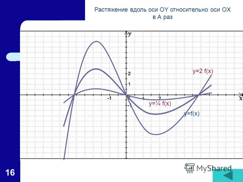 16 y=f(x) y=2 f(x) y=¼ f(x) Растяжение вдоль оси OY относительно оси OX в А раз