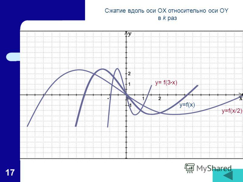 17 y=f(x) y= f(3 x) y=f(x/2) Сжатие вдоль оси OX относительно оси OY в k раз