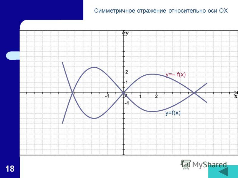 18 y=f(x) y=– f(x) Симметричное отражение относительно оси OX