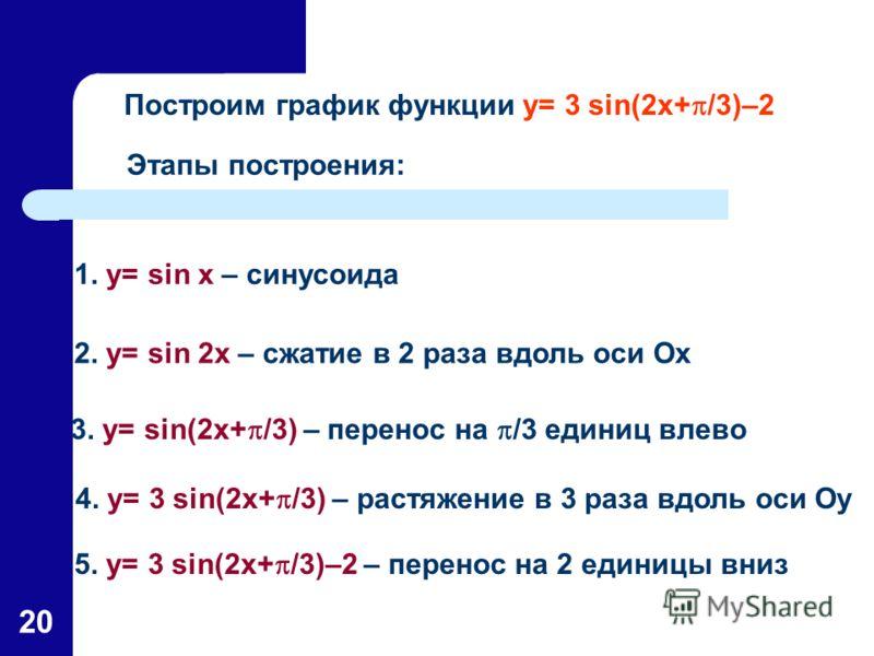 20 Построим график функции y= 3 sin(2x+ /3)–2 Этапы построения: 1. y= sin x – синусоида 3. y= sin(2x+ /3) – перенос на /3 единиц влево 4. y= 3 sin(2x+ /3) – растяжение в 3 раза вдоль оси Oy 2. y= sin 2x – сжатие в 2 раза вдоль оси Ох 5. y= 3 sin(2x+
