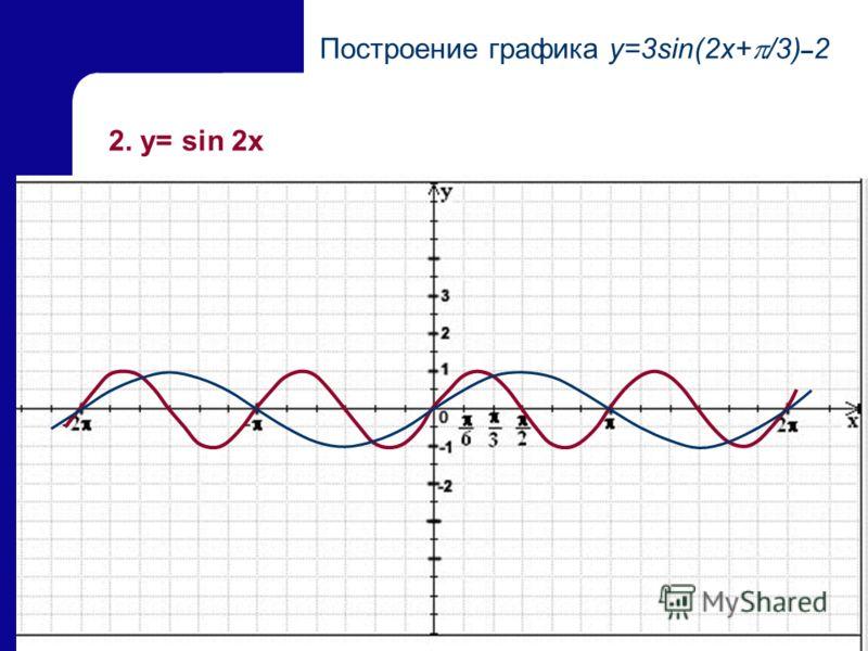 22 2. y= sin 2x Построение графика y=3sin(2x+ /3) – 2