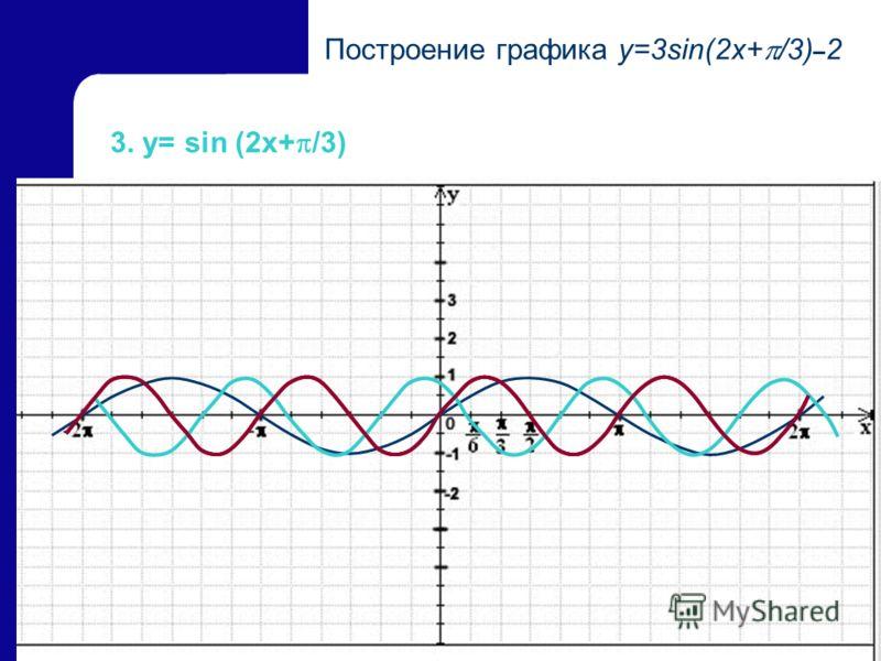 23 3. y= sin (2x+ /3) Построение графика y=3sin(2x+ /3) – 2