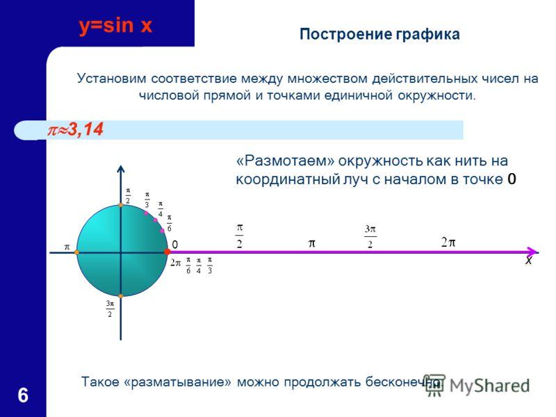 6 «Размотаем» окружность как нить на координатный луч с началом в точке 0 Установим соответствие между множеством действительных чисел на числовой прямой и точками единичной окружности. Такое «разматывание» можно продолжать бесконечно. 3,14 0 Построе