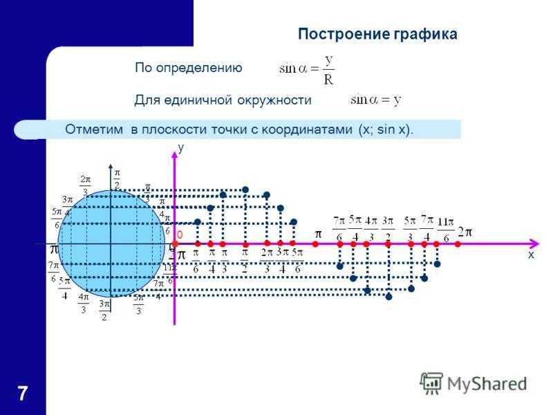 7 x y 0 По определению Для единичной окружности Отметим в плоскости точки с координатами (x; sin x). Построение графика