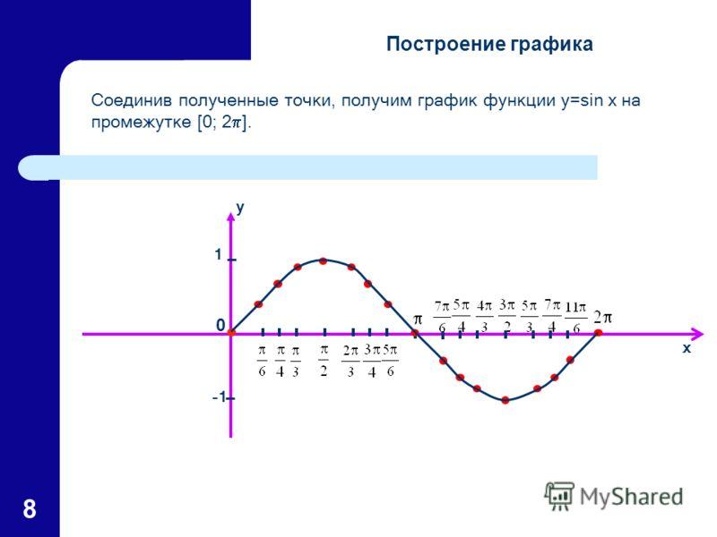 8 y x 0 Соединив полученные точки, получим график функции y=sin x на промежутке [0; 2 ]. 1 Построение графика