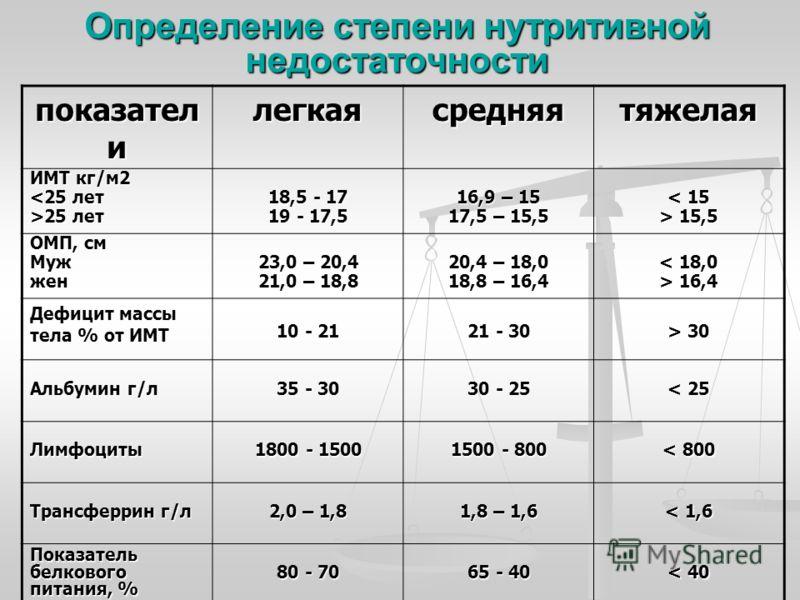 Определение степени нутритивной недостаточности показател и легкаясредняятяжелая ИМТ кг/м2 25 лет 18,5 - 17 19 - 17,5 16,9 – 15 17,5 – 15,5 < 15 > 15,5 ОМП, см Мужжен 23,0 – 20,4 21,0 – 18,8 20,4 – 18,0 18,8 – 16,4 < 18,0 > 16,4 Дефицит массы тела %