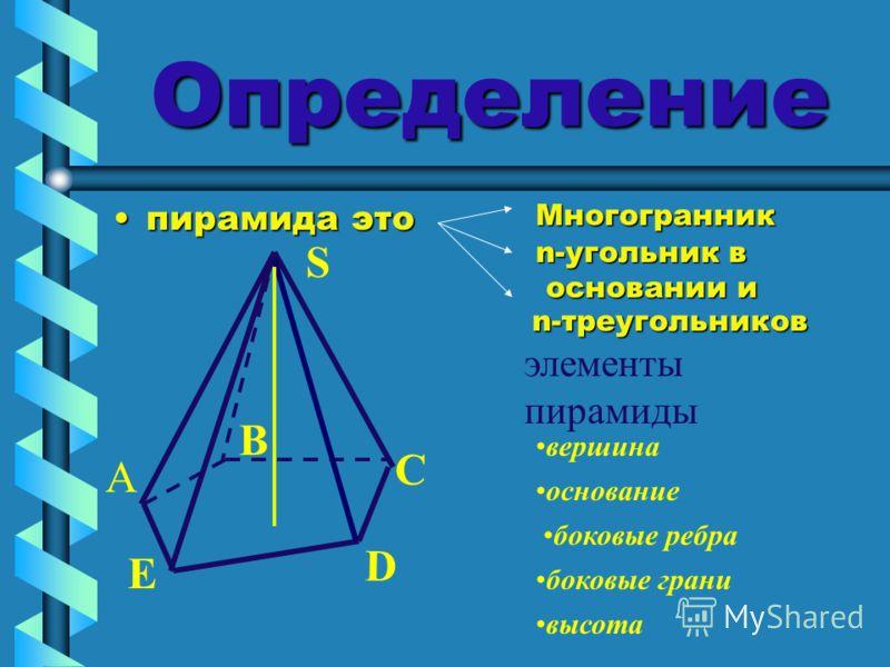 Определение пирамида этопирамида это n-треугольников элементы пирамиды S B C D E А вершина Многогранник n-угольник в основании и основании и основание боковые грани боковые ребра высота