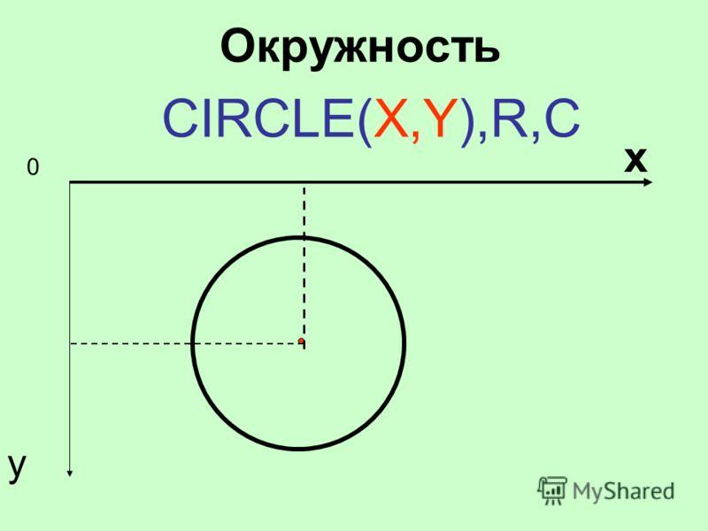 Окружность CIRCLE(X,Y),R,C 0 х у