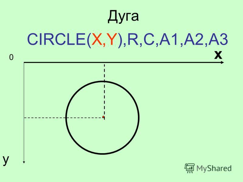 Дуга CIRCLE(X,Y),R,C,A1,A2,A3 0 х у