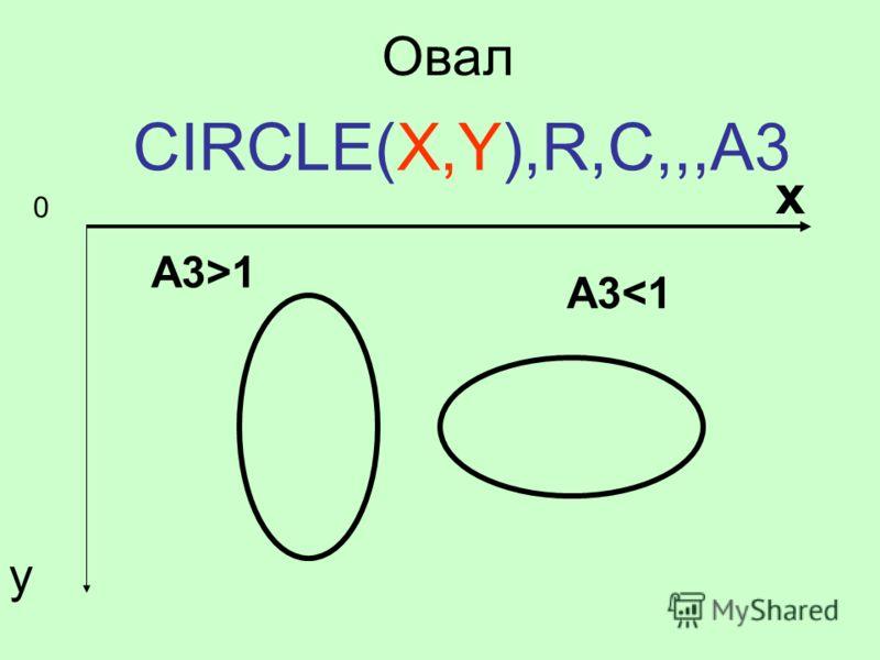 Овал CIRCLE(X,Y),R,C,,,A3 0 х у A31
