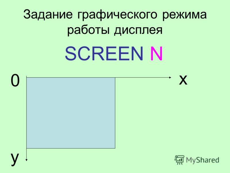 Задание графического режима работы дисплея SCREEN N x y 0