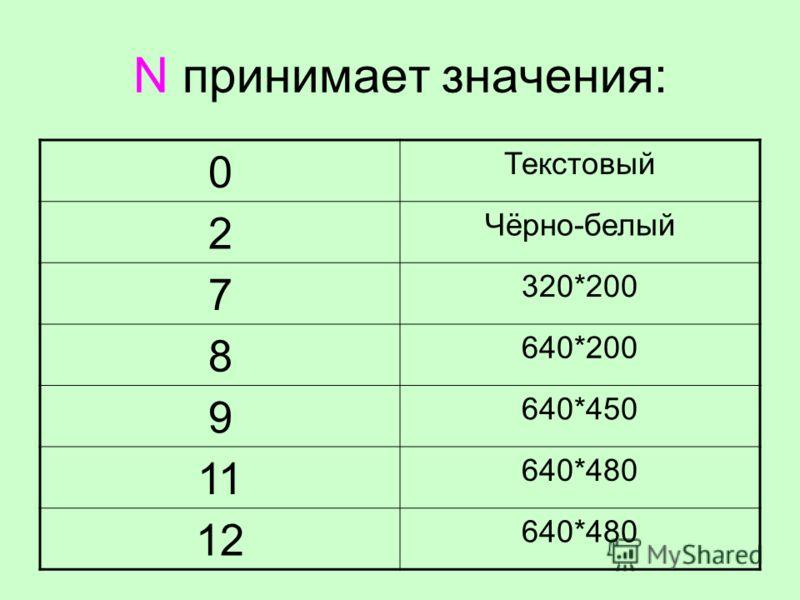 N принимает значения: 0 Текстовый 2 Чёрно-белый 7 320*200 8 640*200 9 640*450 11 640*480 12 640*480