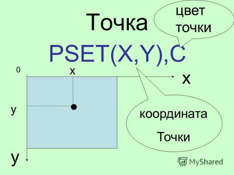 Точка PSET(X,Y),C x y x y 0 цвет точки координата Точки