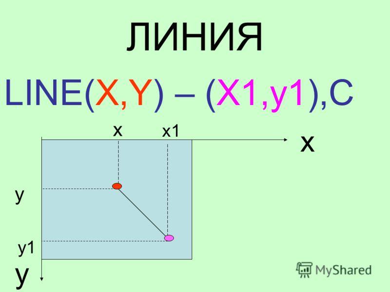 ЛИНИЯ LINE(X,Y) – (X1,y1),C x y x y x1 y1