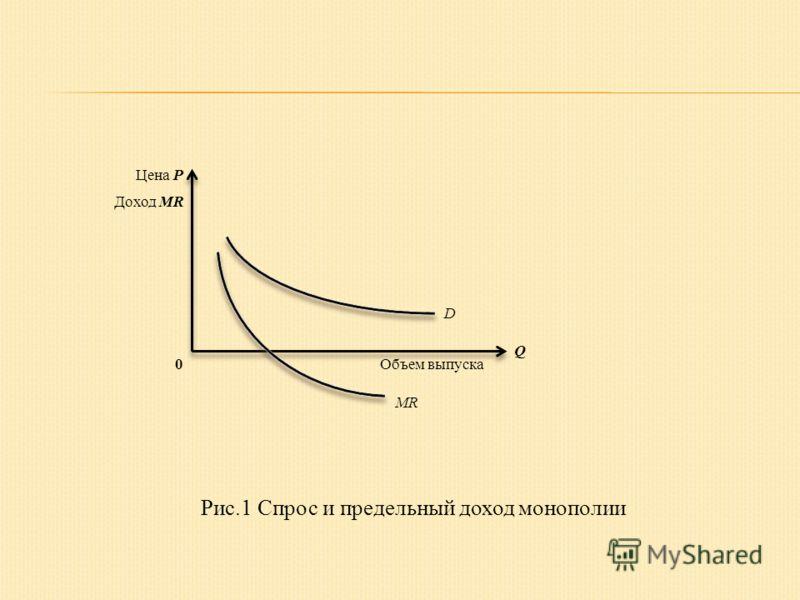 Цена P Доход MR 0Объем выпуска Q D MR Рис.1 Спрос и предельный доход монополии