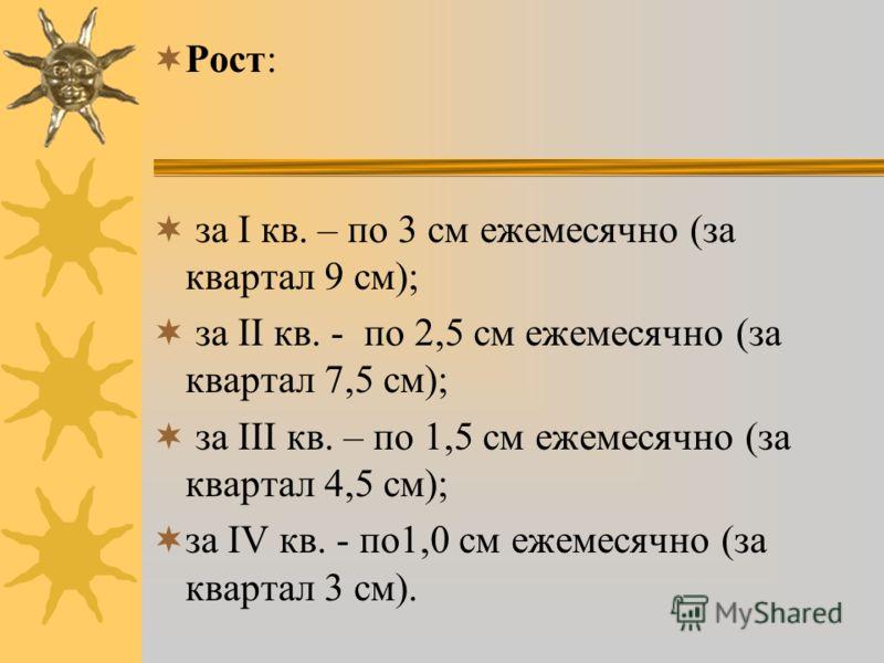 Рост: за І кв. – по 3 см ежемесячно (за квартал 9 см); за ІІ кв. - по 2,5 см ежемесячно (за квартал 7,5 см); за ІІІ кв. – по 1,5 см ежемесячно (за квартал 4,5 см); за IV кв. - по1,0 см ежемесячно (за квартал 3 см).