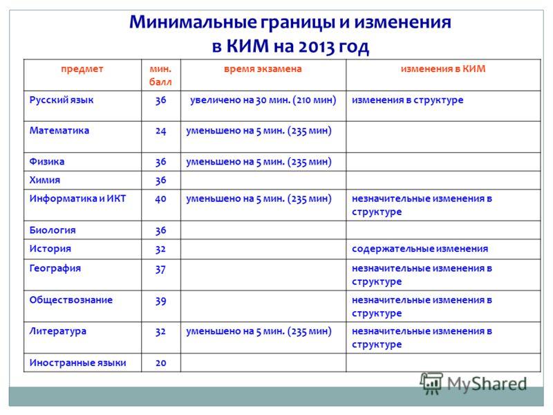 Минимальные границы и изменения в КИМ на 2013 год предметмин. балл время экзаменаизменения в КИМ Русский язык36увеличено на 30 мин. (210 мин)изменения в структуре Математика24уменьшено на 5 мин. (235 мин) Физика36уменьшено на 5 мин. (235 мин) Химия36