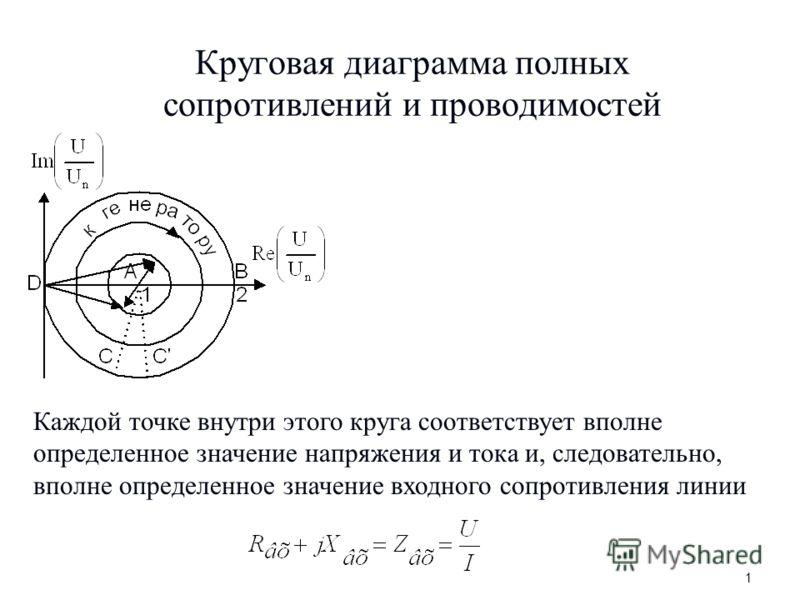 Круговая диаграмма полных сопротивлений и проводимостей Каждой точке внутри этого круга соответствует вполне определенное значение напряжения и тока и, следовательно, вполне определенное значение входного сопротивления линии 1