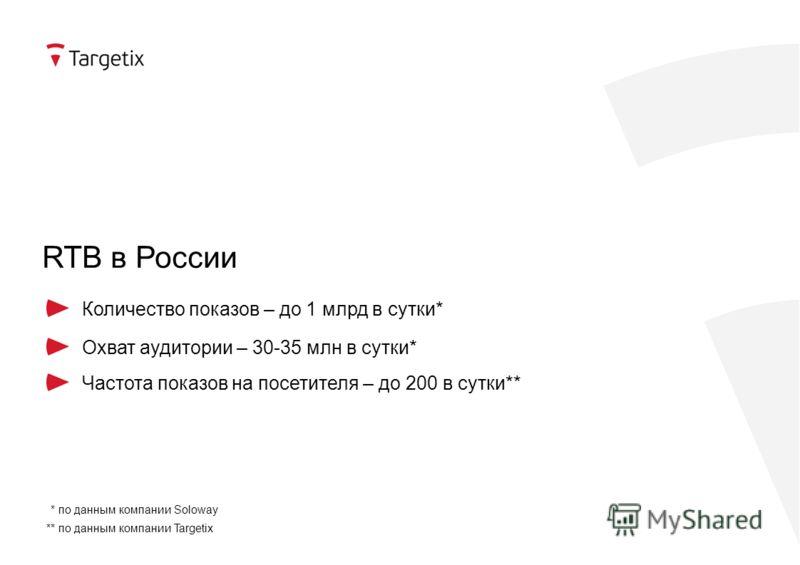 RTB в России Количество показов – до 1 млрд в сутки* Охват аудитории – 30-35 млн в сутки* * по данным компании Soloway Частота показов на посетителя – до 200 в сутки** ** по данным компании Targetix