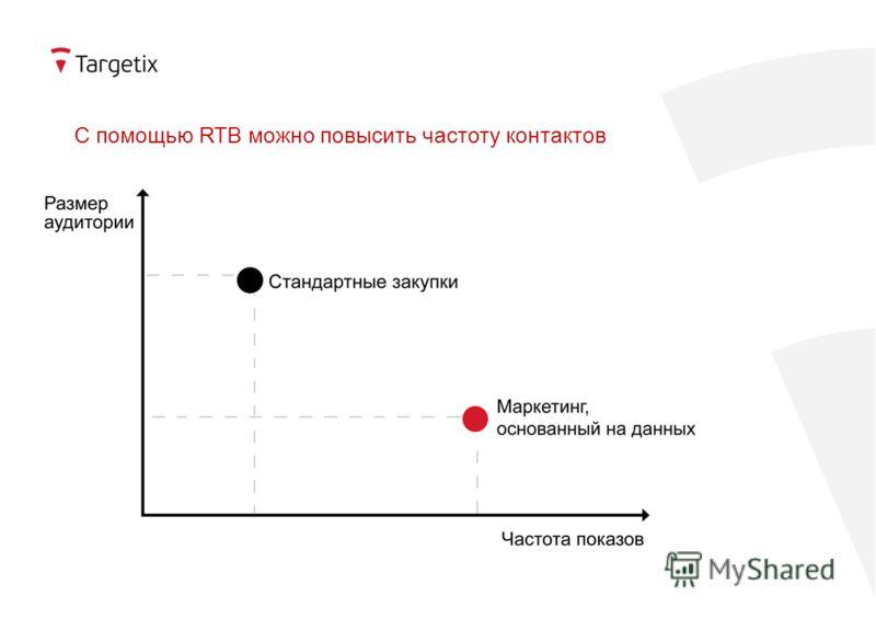 С помощью RTB можно повысить частоту контактов