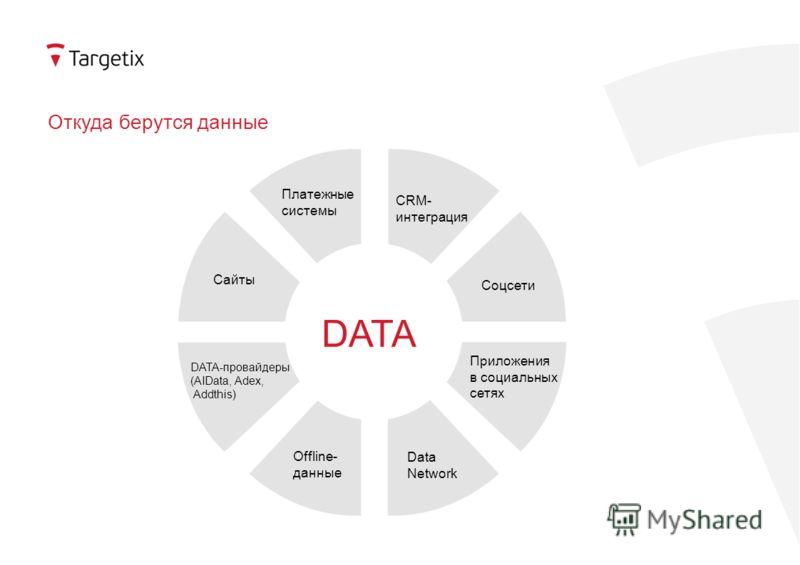 Откуда берутся данные Сайты Платежные системы DATA-провайдеры (AIData, Adex, Addthis) Offline- данные Data Network Приложения в социальных сетях Соцсети CRM- интеграция DATA