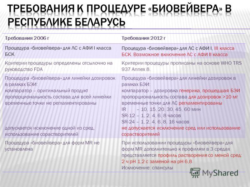 Требования 2006 гТребования 2012 г Процедура «биовейвера» для ЛС с АФИ I класса БСК Процедура «биовейвера» для ЛС с АФИ I, III класса БСК. Возможное включение ЛС с АФИ II класса Критерии процедуры определены отсылочно на руководство FDA Критерии проц