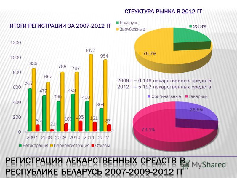 ИТОГИ РЕГИСТРАЦИИ ЗА 2007-2012 ГГ СТРУКТУРА РЫНКА В 2012 ГГ 2009 г – 6.146 лекарственных средств 2012 г – 5.193 лекарственных средств