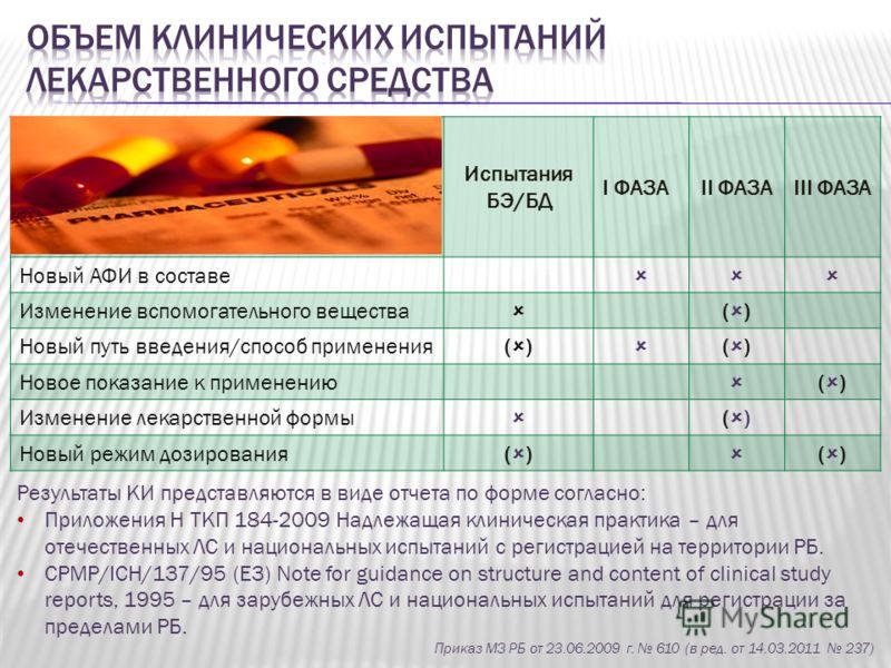 Испытания БЭ/БД I ФАЗАII ФАЗАIII ФАЗА Новый АФИ в составе Изменение вспомогательного вещества ( ) Новый путь введения/способ применения( ) ( ) Новое показание к применению ( ) Изменение лекарственной формы ( ) Новый режим дозирования( ) ( ) Результат