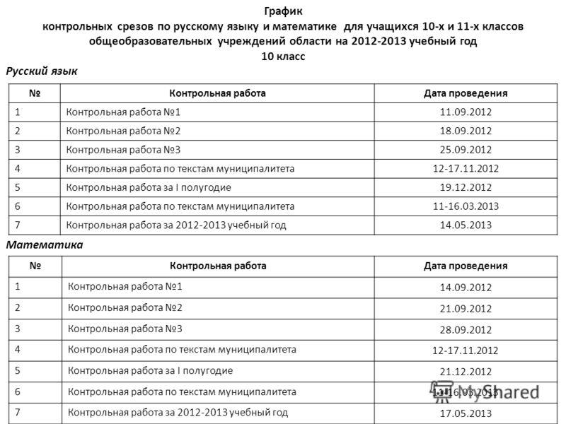 Анализ диктанта схема Предлагаю Вашему вниманию универсальную таблицу четвертного анализа контрольной работы по математике Эта таблица подходит для анализирования любого