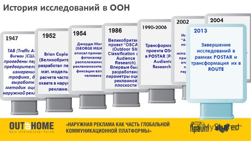 История исследований в OOH 1947 TAB (Traffic Audit Bureau ) США, проведены первые предварительные измерения трафика, для выработки методик оценки наружной рекламы Brian Copland ( Великобритания ) разработал первую мат. модель для расчета частоты и ох