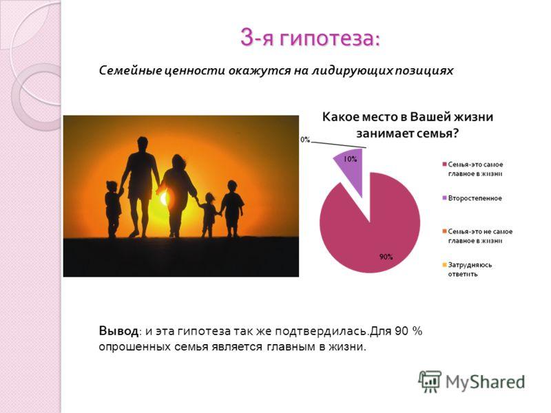 3 - я гипотеза : Семейные ценности окажутся на лидирующих позициях Вывод: и эта гипотеза так же подтвердилась. Для 90 % опрошенных семья является главным в жизни.