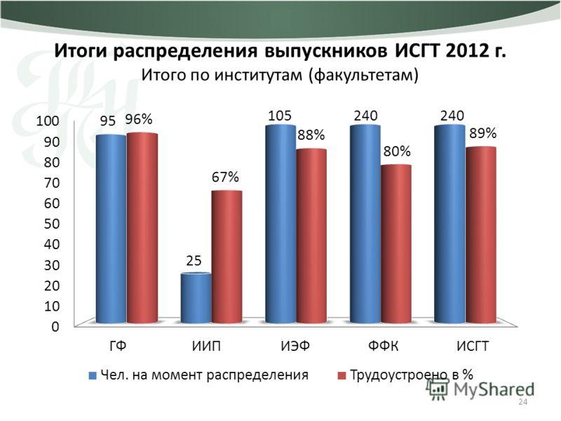 24 Итоги распределения выпускников ИСГТ 2012 г. Итого по институтам (факультетам)