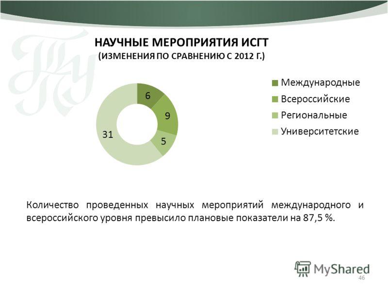 НАУЧНЫЕ МЕРОПРИЯТИЯ ИСГТ (ИЗМЕНЕНИЯ ПО СРАВНЕНИЮ С 2012 Г.) 46 Количество проведенных научных мероприятий международного и всероссийского уровня превысило плановые показатели на 87,5 %.