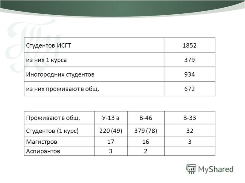 Студентов ИСГТ1852 из них 1 курса379 Иногородних студентов934 из них проживают в общ.672 Проживают в общ.У-13 аВ-46В-33 Студентов (1 курс)220 (49)379 (78)32 Магистров17163 Аспирантов32