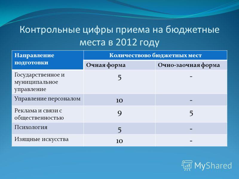 Контрольные цифры приема на бюджетные места в 2012 году Направление подготовки Количествово бюджетных мест Очная формаОчно-заочная форма Государственное и муниципальное управление 5- Управление персоналом 10- Реклама и связи с общественностью 95 Псих