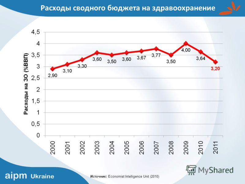 aipm Ukraine Расходы сводного бюджета на здравоохранение Источник: Economist Intelligence Unit (2010)