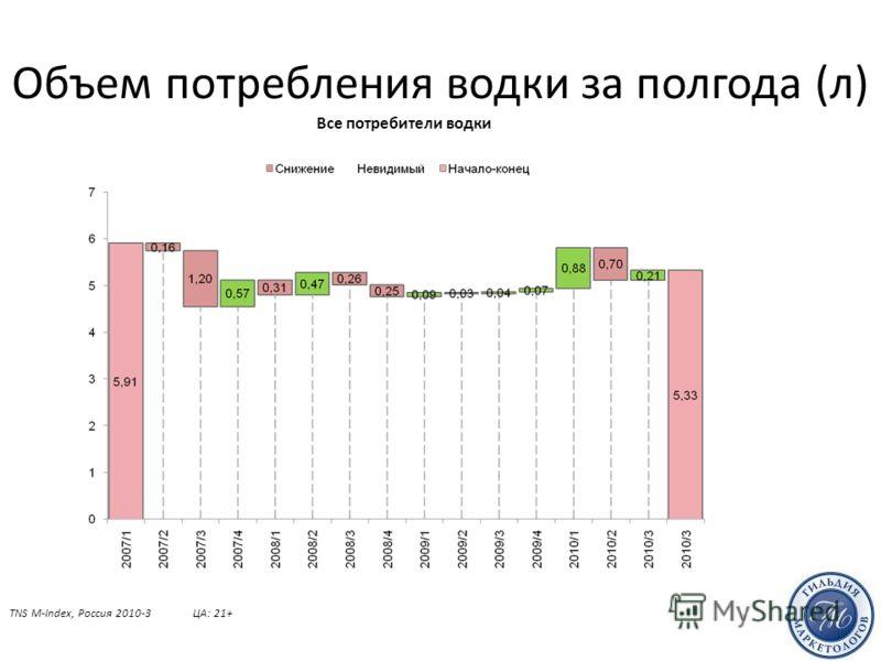 Объем потребления водки за полгода (л) TNS M-Index, Россия 2010-3ЦА: 21+ Все потребители водки