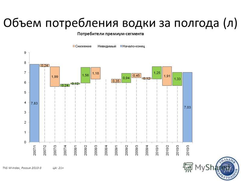 Объем потребления водки за полгода (л) TNS M-Index, Россия 2010-3ЦА: 21+ Потребители премиум-сегмента