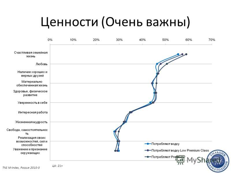 Ценности (Очень важны) TNS M-Index, Россия 2010-3 ЦА: 21+