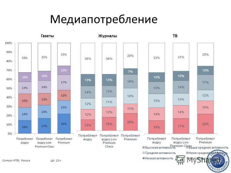 Медиапотребление Comcon RTGI, Россия 2010-3ЦА: 21+ ГазетыЖурналыТВ