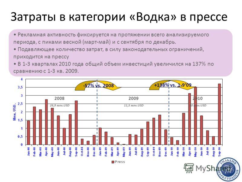 Затраты в категории «Водка» в прессе Рекламная активность фиксируется на протяжении всего анализируемого периода, с пиками весной (март-май) и с сентября по декабрь. Подавляющее количество затрат, в силу законодательных ограничений, приходится на пре