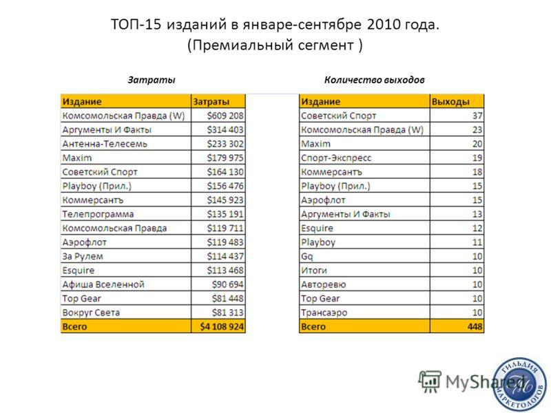 ТОП-15 изданий в январе-сентябре 2010 года. (Премиальный сегмент ) Затраты Количество выходов Источник: TNS Media Intelligence