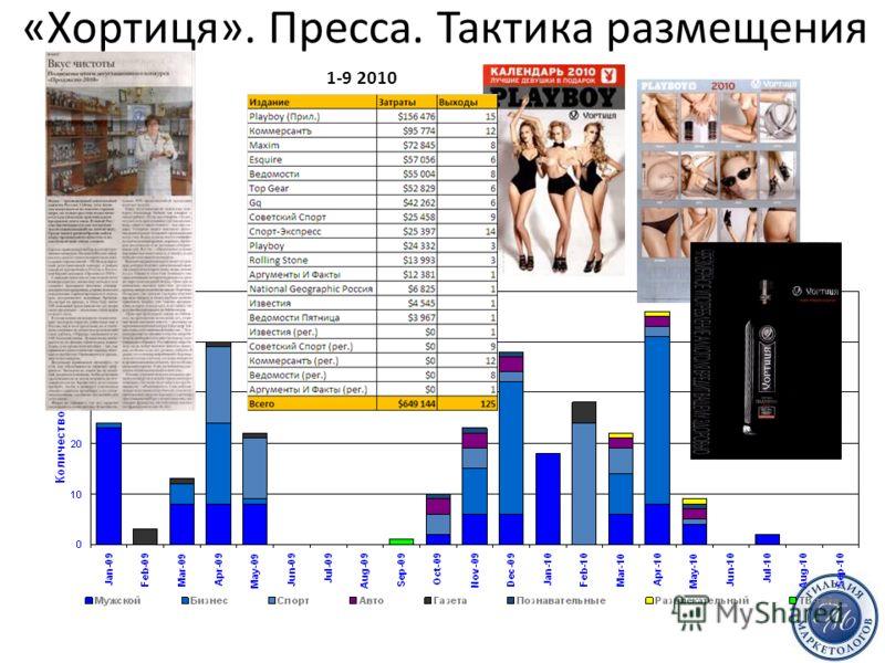 «Хортиця». Пресса. Тактика размещения 1-9 2010 Источник: TNS Media Intelligence