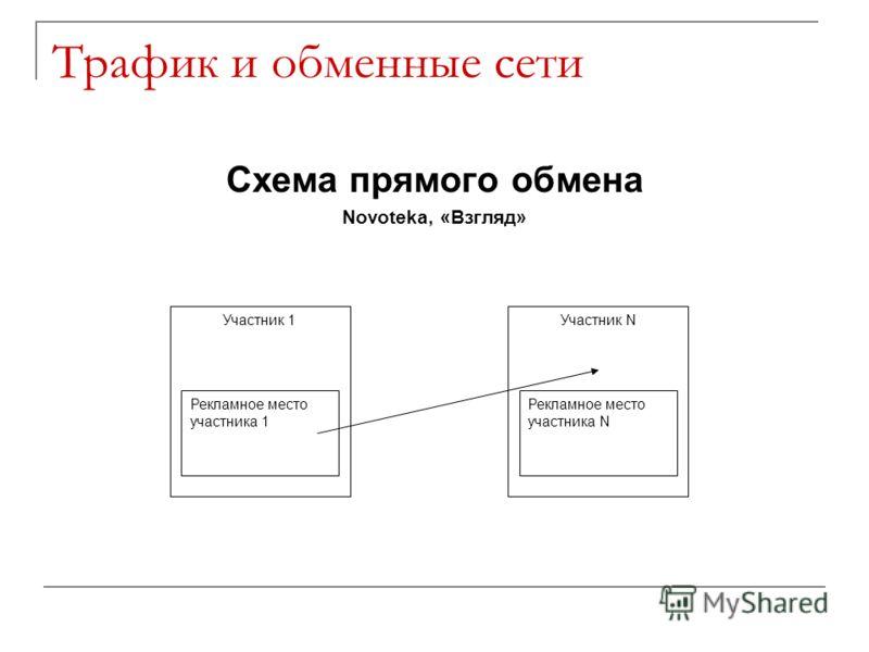 Трафик и обменные сети Схема прямого обмена Novoteka, «Взгляд» Участник NУчастник 1 Рекламное место участника 1 Рекламное место участника N
