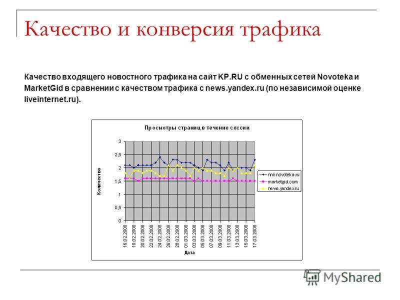 Качество и конверсия трафика Качество входящего новостного трафика на сайт KP.RU с обменных сетей Novoteka и MarketGid в сравнении с качеством трафика с news.yandex.ru (по независимой оценке liveinternet.ru).