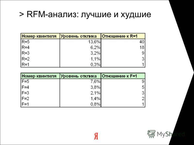 > RFM-анализ: лучшие и худшие