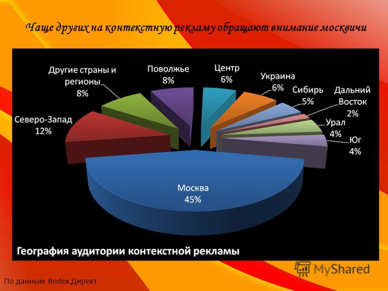 Чаще других на контекстную рекламу обращают внимание москвичи По данным Яndex.Директ