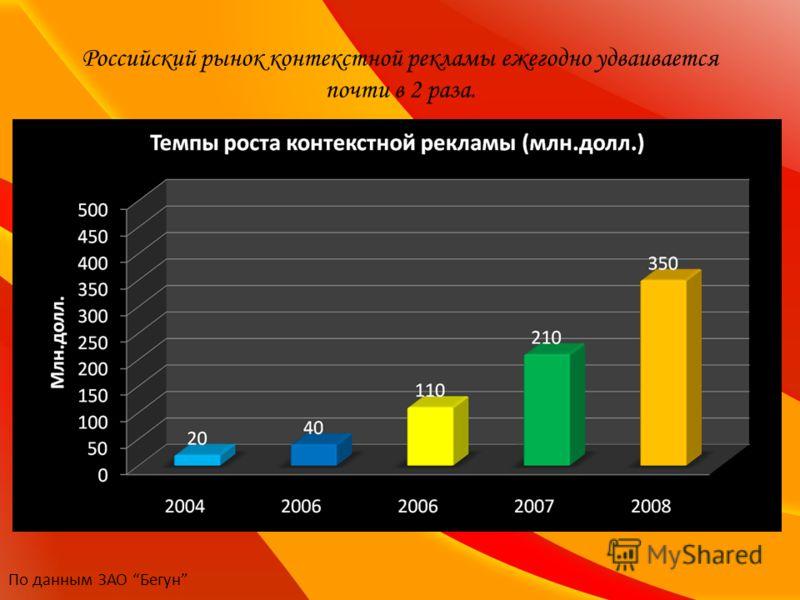 Российский рынок контекстной рекламы ежегодно удваивается почти в 2 раза. По данным ЗАО Бегун